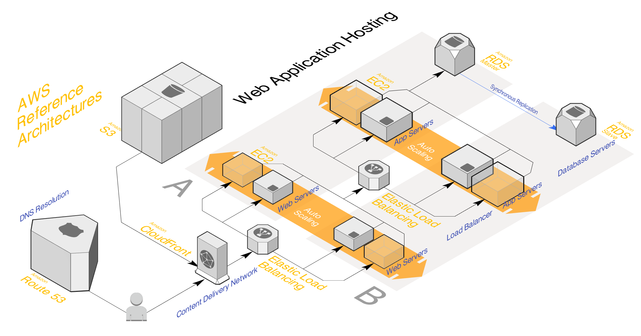 stackdraft perspective diagram view
