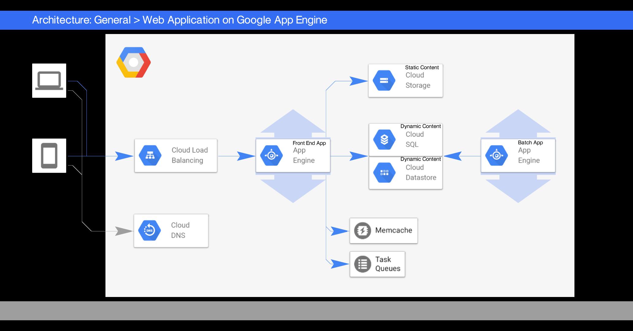 Google Cloud Architecture Diagram